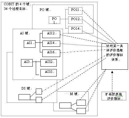 某通信公司的信息化管控体系